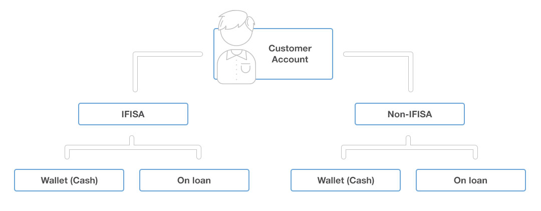 An overview of your P2P lending online account