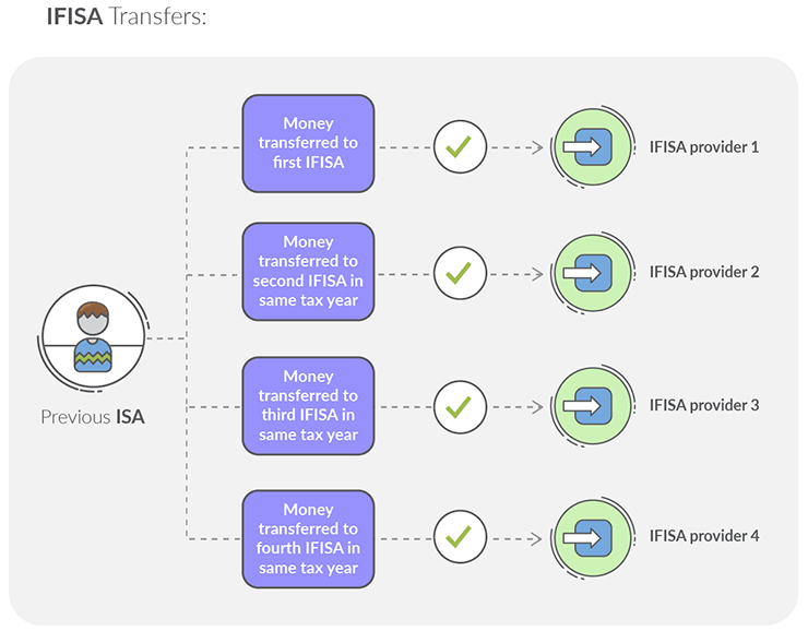 IFISA Transfers Graph