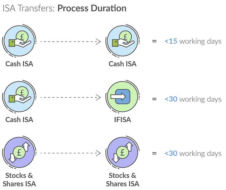 Infographic On ISA Transfers Process Duration