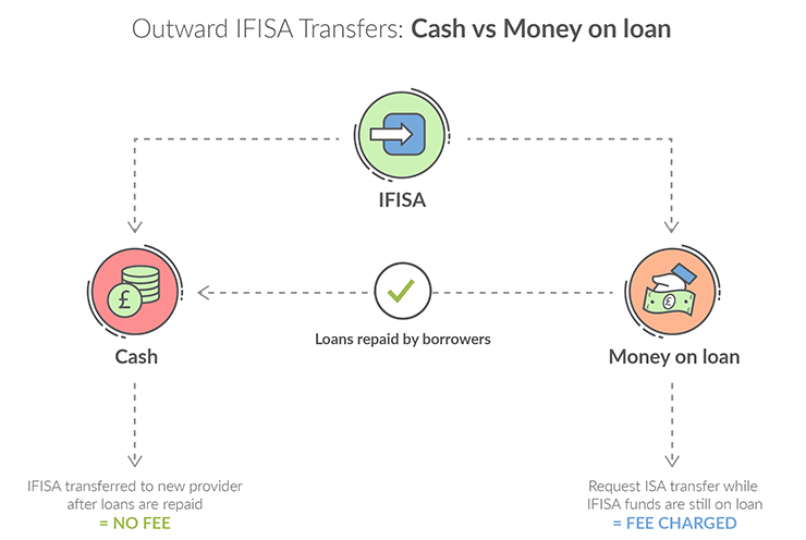 Infographic Detailing Outward IFISA Transfers
