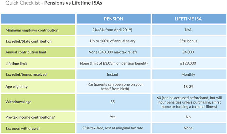 Lifetime ISA Checklist - Lending Works