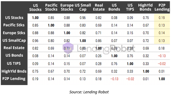 Performance of other asset classes has little impact on P2P lending